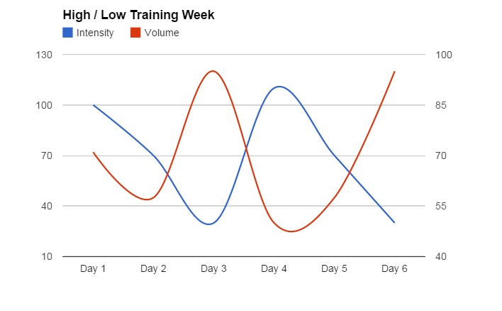 High and low week graph