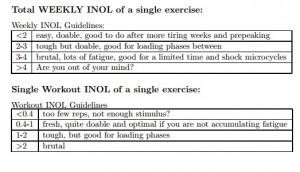 INOL Guide