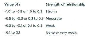 correlation table