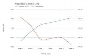 v v i graph